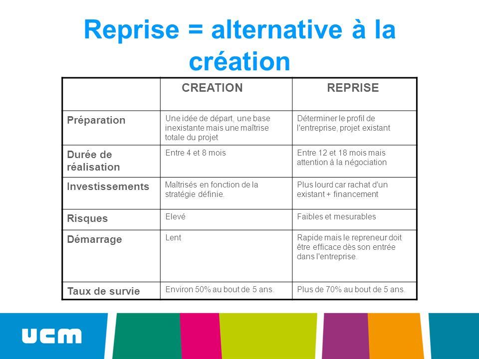 Reprise = alternative à la création CREATION REPRISE Préparation Une idée de départ, une base inexistante mais une maîtrise totale du projet Détermine