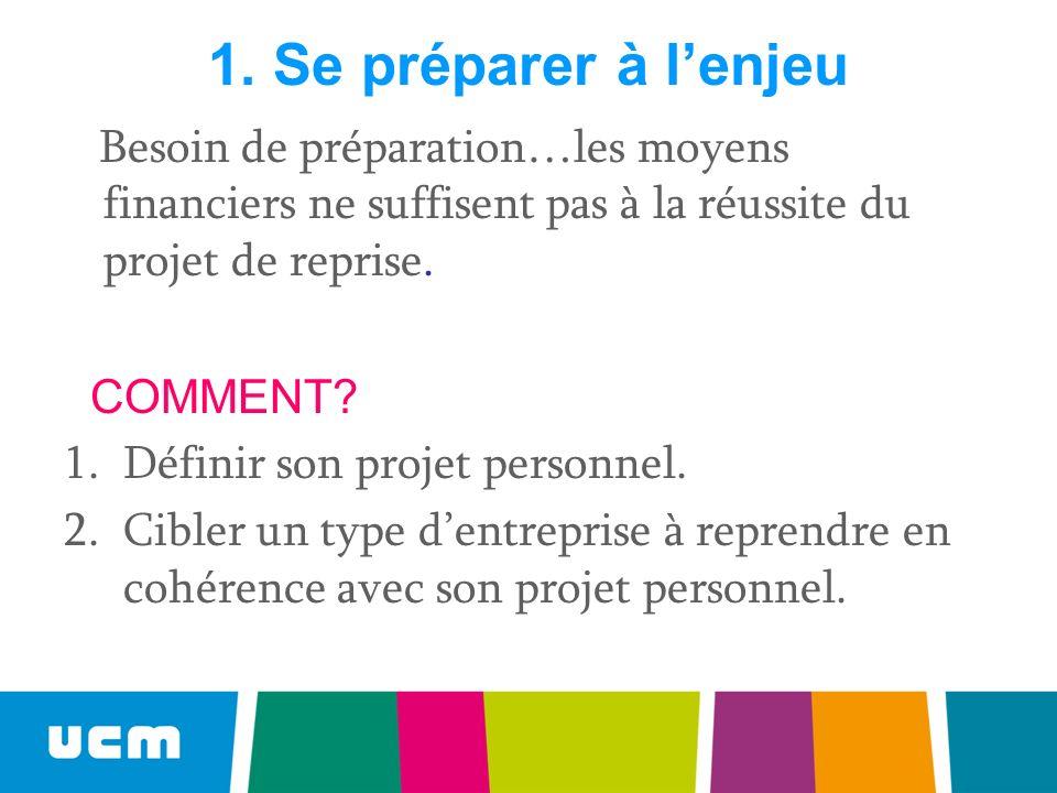 La définition du projet personnel et du projet de reprise 1.« Moi et mon projet » Mes motivations, mes objectifs, mes aspirations = avoir une attitude dentrepreneur.