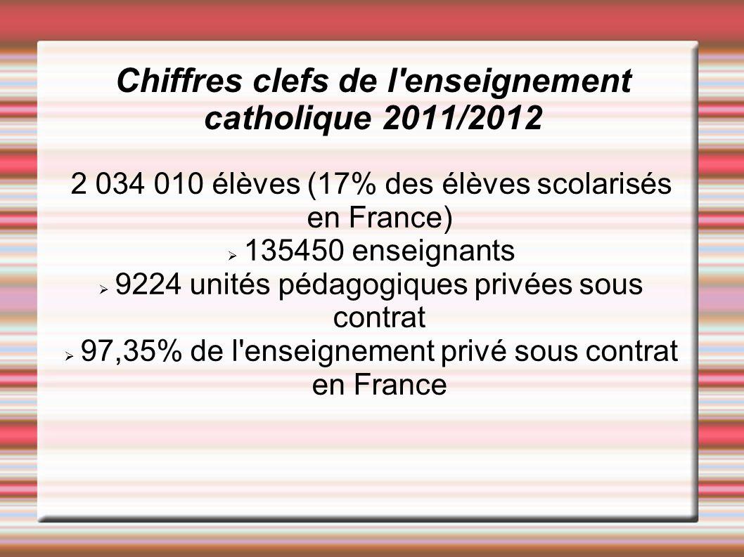 Chiffres clefs de l'enseignement catholique 2011/2012 2 034 010 élèves (17% des élèves scolarisés en France) 135450 enseignants 9224 unités pédagogiqu