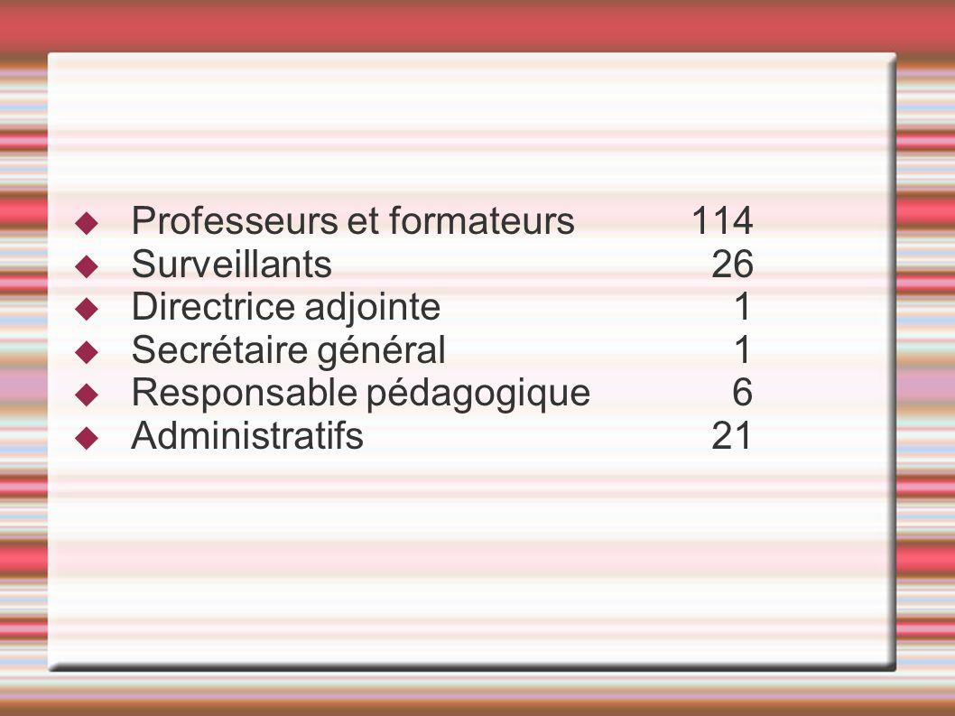 Professeurs et formateurs 114 Surveillants 26 Directrice adjointe 1 Secrétaire général 1 Responsable pédagogique 6 Administratifs 21