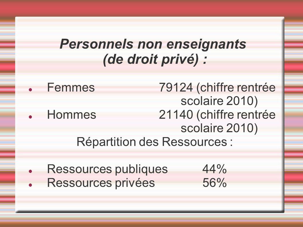 Personnels non enseignants (de droit privé) : Femmes 79124 (chiffre rentrée scolaire 2010) Hommes21140 (chiffre rentrée scolaire 2010) Répartition des