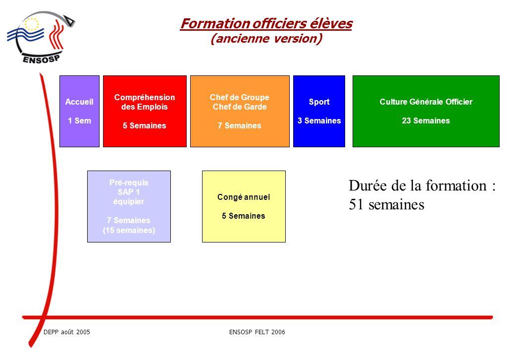DEPP août 2005ENSOSP FELT 2006 Formation élèves lieutenants Durée totale du temps pédagogique : 1650 heures soit 41 semaines de 40 h.