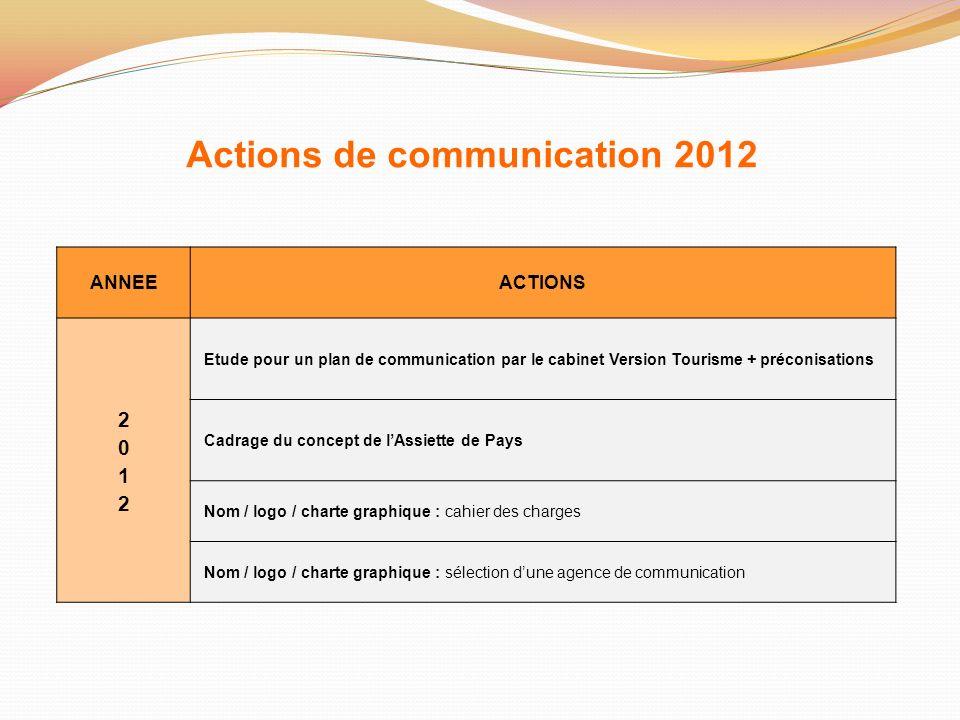 Actions de communication 2012 ANNEEACTIONS Etude pour un plan de communication par le cabinet Version Tourisme + préconisations Cadrage du concept de