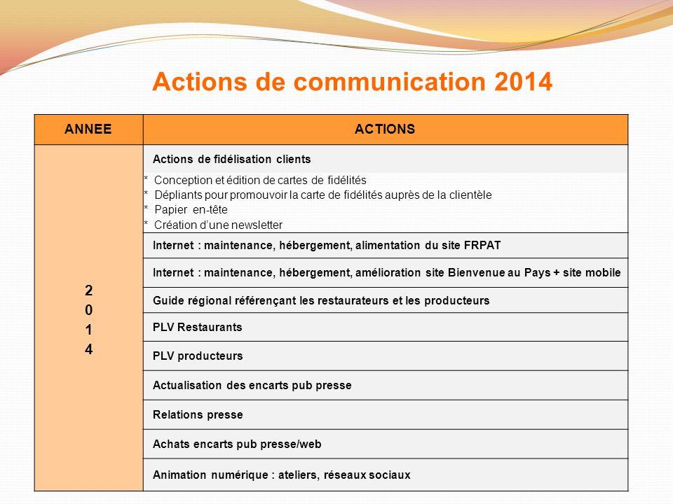 Actions de communication 2014 ANNEEACTIONS Actions de fidélisation clients * Conception et édition de cartes de fidélités * Dépliants pour promouvoir