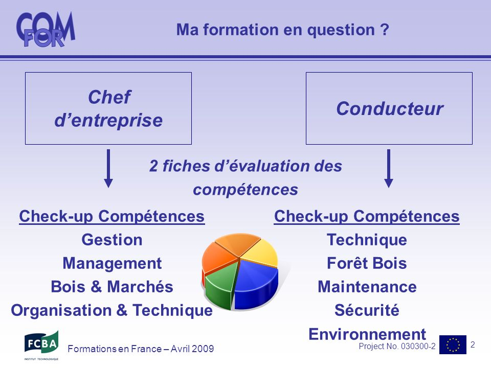 Project No. 030300-2 2 Formations en France – Avril 2009 Chef dentreprise Conducteur Ma formation en question ? Check-up Compétences Gestion Managemen