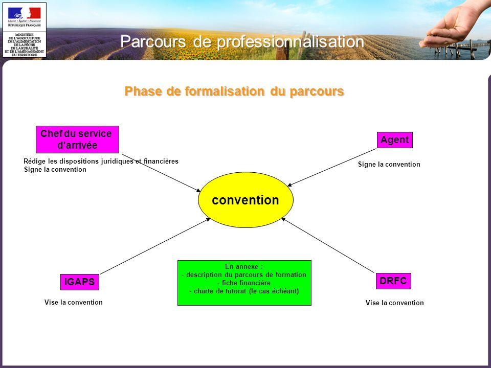 Phase de formalisation du parcours convention Chef du service d'arrivée Chef du service d'arrivée Rédige les dispositions juridiques et financières Si