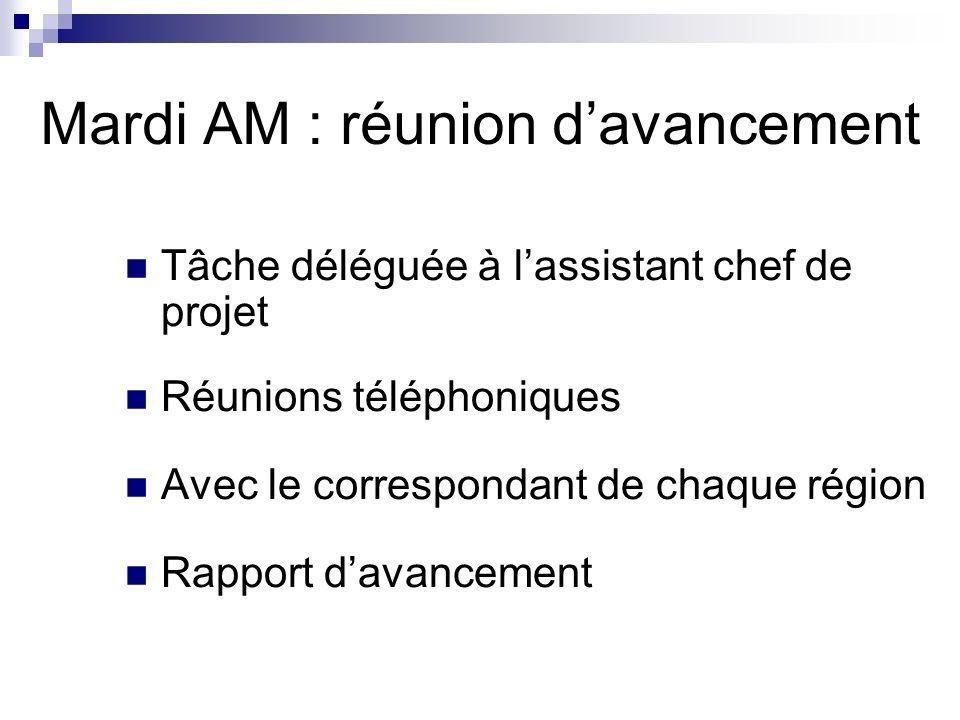Mardi AM : réunion davancement Tâche déléguée à lassistant chef de projet Réunions téléphoniques Avec le correspondant de chaque région Rapport davanc