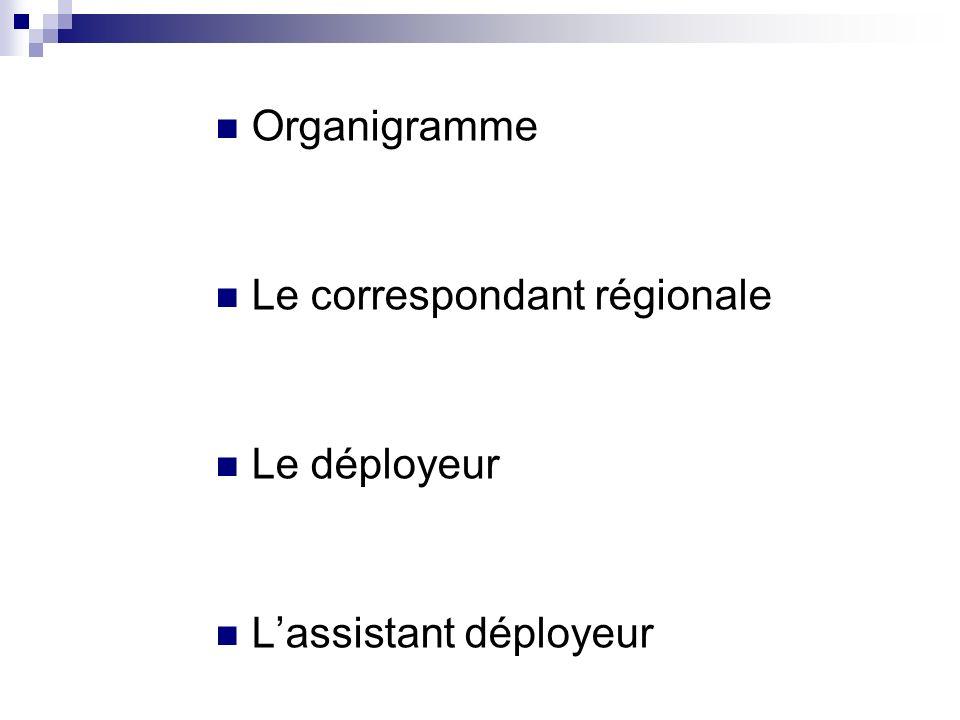 Organigramme Le correspondant régionale Le déployeur Lassistant déployeur