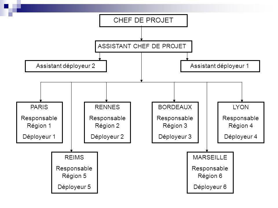 CHEF DE PROJET ASSISTANT CHEF DE PROJET PARIS Responsable Région 1 Déployeur 1 RENNES Responsable Région 2 Déployeur 2 REIMS Responsable Région 5 Dépl