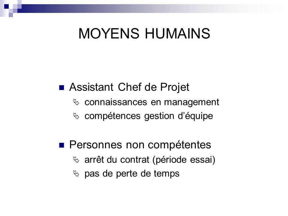 MOYENS HUMAINS Assistant Chef de Projet connaissances en management compétences gestion déquipe Personnes non compétentes arrêt du contrat (période es