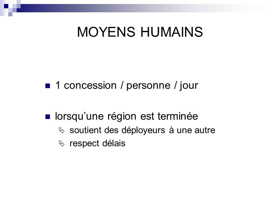MOYENS HUMAINS 1 concession / personne / jour lorsquune région est terminée soutient des déployeurs à une autre respect délais