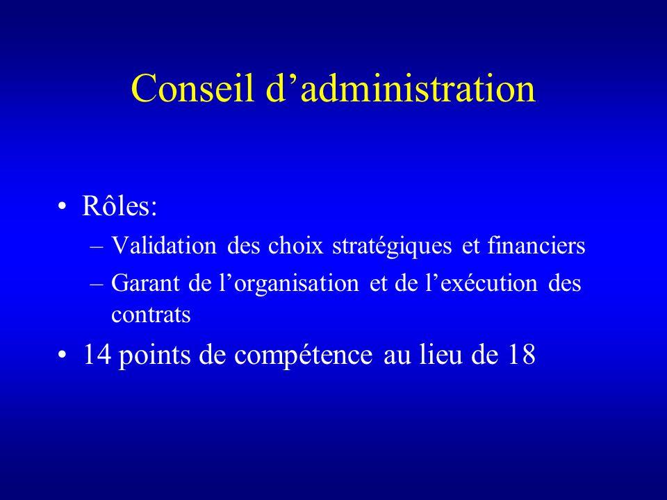 Conseil dadministration Rôles: –Validation des choix stratégiques et financiers –Garant de lorganisation et de lexécution des contrats 14 points de co
