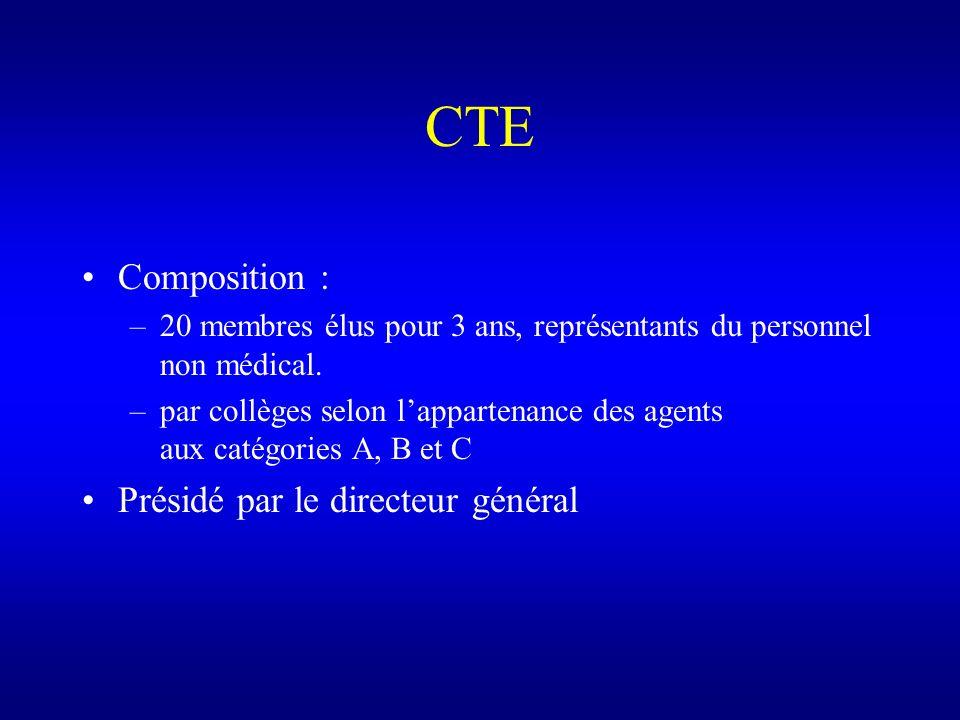 CTE Composition : –20 membres élus pour 3 ans, représentants du personnel non médical. –par collèges selon lappartenance des agents aux catégories A,