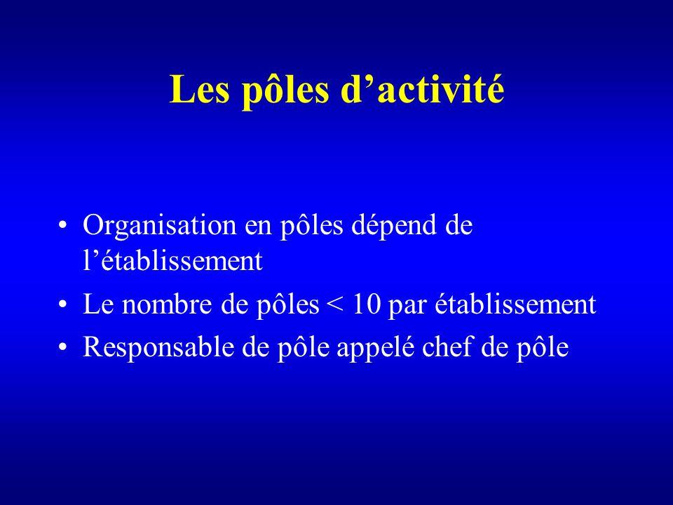 Les pôles dactivité Organisation en pôles dépend de létablissement Le nombre de pôles < 10 par établissement Responsable de pôle appelé chef de pôle