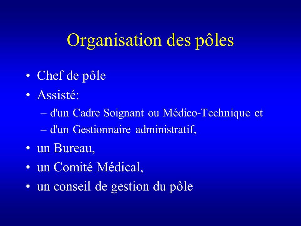 Organisation des pôles Chef de pôle Assisté: –d'un Cadre Soignant ou Médico-Technique et –d'un Gestionnaire administratif, un Bureau, un Comité Médica