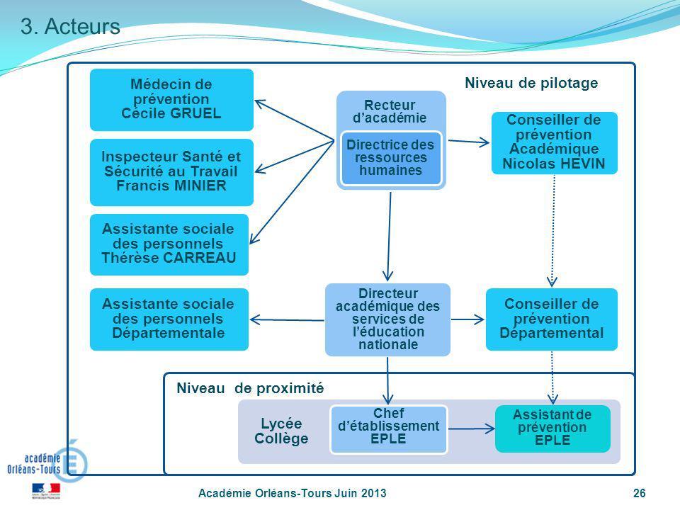 Conseiller de prévention Académique Nicolas HEVIN Conseiller de prévention Départemental Niveau de pilotage Directeur académique des services de léduc