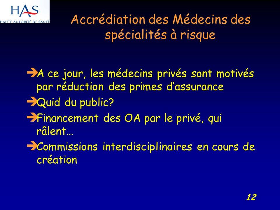 12 Accrédiation des Médecins des spécialités à risque A ce jour, les médecins privés sont motivés par réduction des primes dassurance Quid du public.