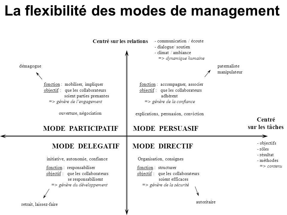 La flexibilité des modes de management MODE DIRECTIF MODE PERSUASIFMODE PARTICIPATIF MODE DELEGATIF Centré sur les tâches Centré sur les relations - c