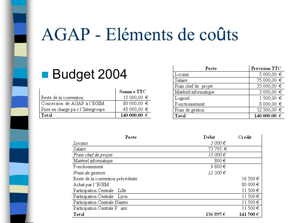 AGAP - Eléments de co û ts Budget 2004