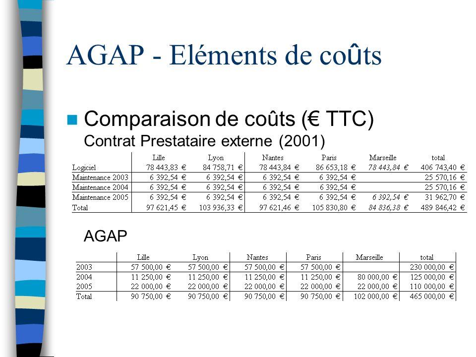 AGAP - Eléments de co û ts Comparaison de coûts ( TTC) Contrat Prestataire externe (2001) AGAP