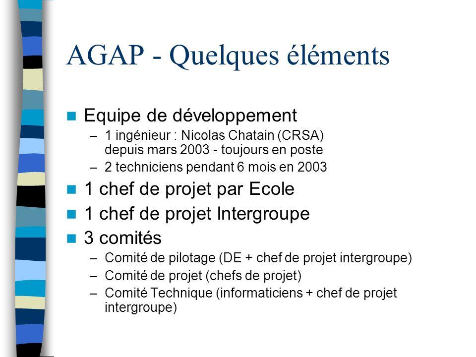 AGAP - Quelques éléments Equipe de développement –1 ingénieur : Nicolas Chatain (CRSA) depuis mars 2003 - toujours en poste –2 techniciens pendant 6 mois en 2003 1 chef de projet par Ecole 1 chef de projet Intergroupe 3 comités –Comité de pilotage (DE + chef de projet intergroupe) –Comité de projet (chefs de projet) –Comité Technique (informaticiens + chef de projet intergroupe)