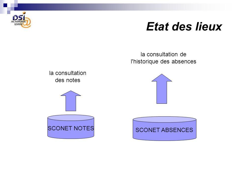 Etat des lieux la consultation des notes la consultation de l'historique des absences SCONET NOTES SCONET ABSENCES