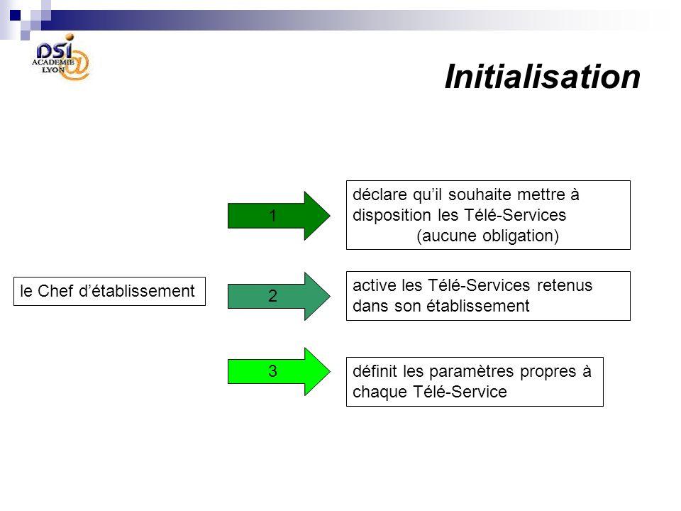 Initialisation le Chef détablissement déclare quil souhaite mettre à disposition les Télé-Services (aucune obligation) active les Télé-Services retenus dans son établissement définit les paramètres propres à chaque Télé-Service 1 2 3