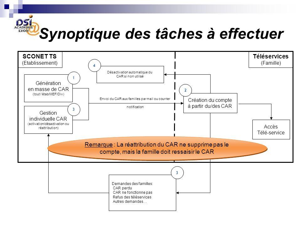 Synoptique des tâches à effectuer SCONET TS (Etablissement) Téléservices (Famille) Génération en masse de CAR (tout létab/MEF/Div) Gestion individuell