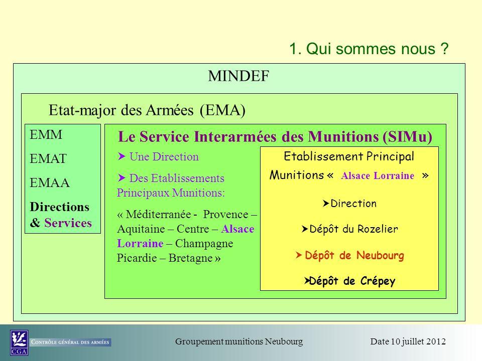 Date 10 juillet 2012Groupement munitions Neubourg 1. Qui sommes nous ? MINDEF EMM EMAT EMAA Directions & Services Etat-major des Armées (EMA) Le Servi