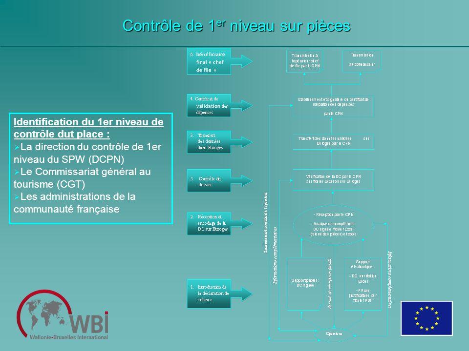 Contrôle de 1 er niveau sur pièces Identification du 1er niveau de contrôle dut place : La direction du contrôle de 1er niveau du SPW (DCPN) Le Commis