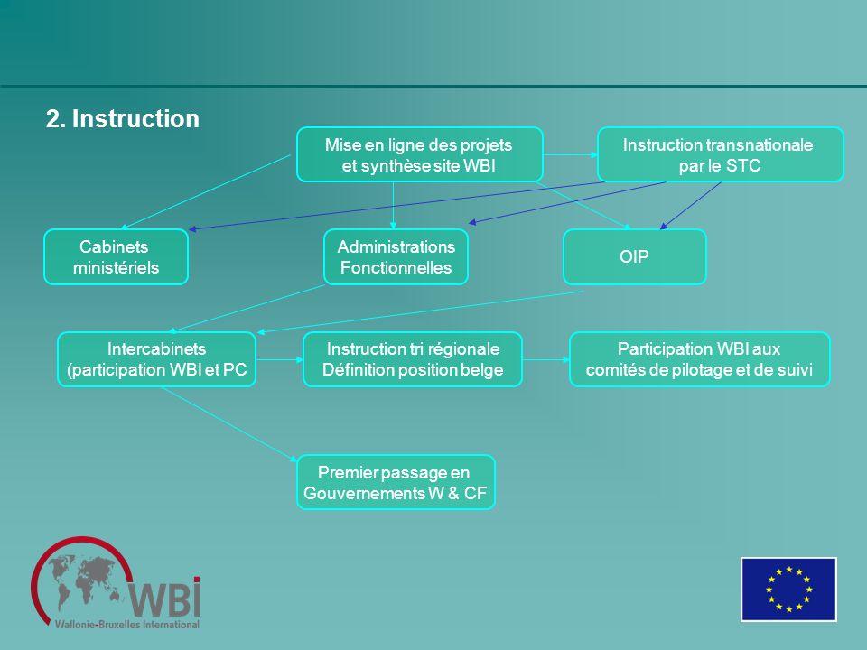2. Instruction Mise en ligne des projets et synthèse site WBI Instruction transnationale par le STC Administrations Fonctionnelles OIP Intercabinets (
