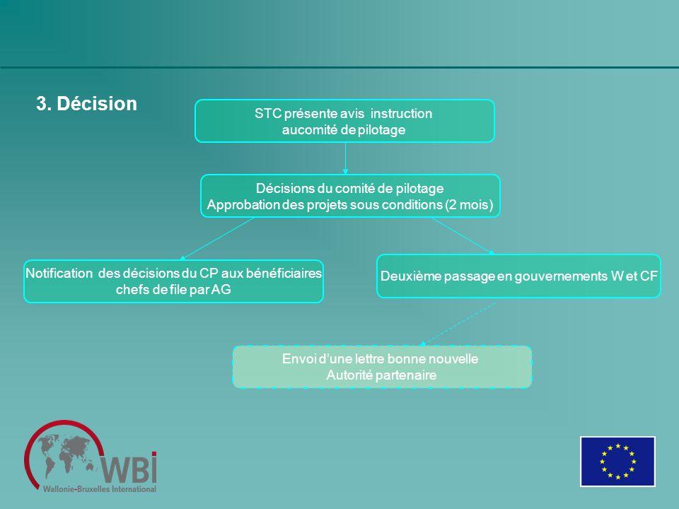 3. Décision STC présente avis instruction aucomité de pilotage Décisions du comité de pilotage Approbation des projets sous conditions (2 mois) Deuxiè