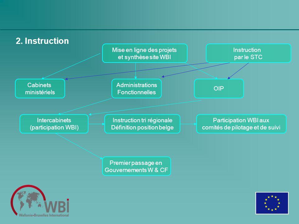 2. Instruction Mise en ligne des projets et synthèse site WBI Instruction par le STC Administrations Fonctionnelles OIP Intercabinets (participation W