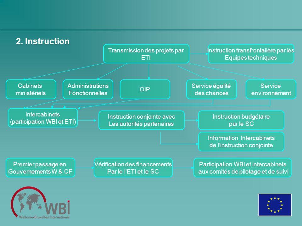 2. Instruction Transmission des projets par ETI Cabinets ministériels Intercabinets (participation WBI et ETI) Administrations Fonctionnelles OIP Serv