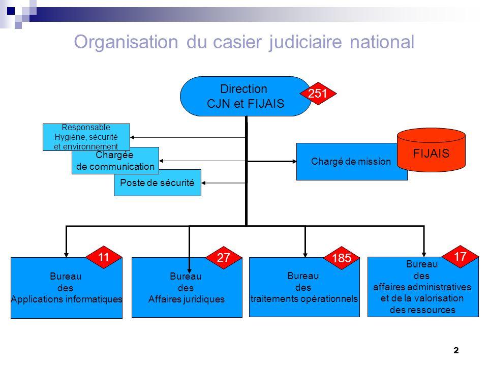 2 Organisation du casier judiciaire national Bureau des traitements opérationnels Bureau des affaires administratives et de la valorisation des ressou