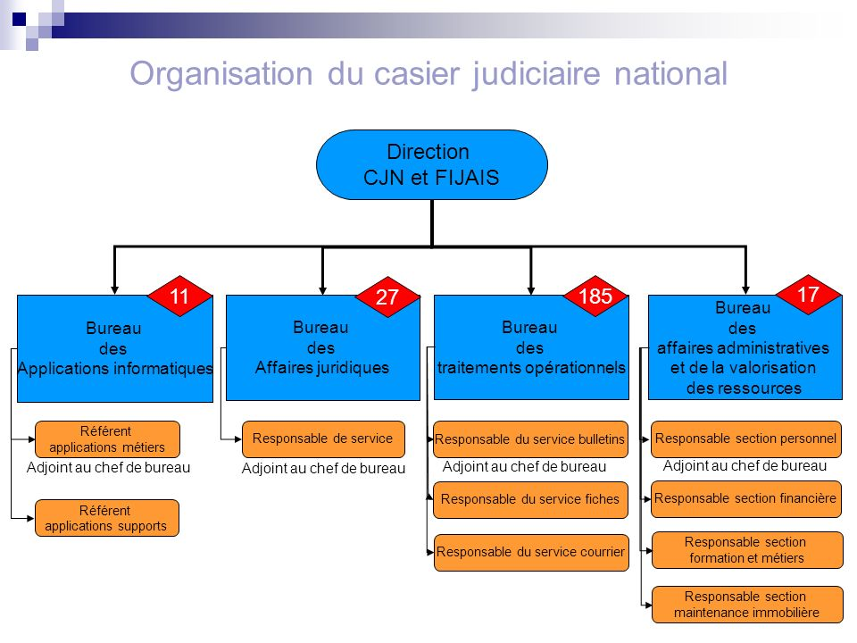 3 Organisation du casier judiciaire national Bureau des traitements opérationnels Bureau des affaires administratives et de la valorisation des ressou