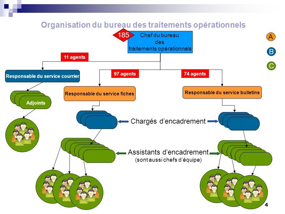 4 Organisation du bureau des traitements opérationnels Chef du bureau des traitements opérationnels Responsable du service bulletins Responsable du se