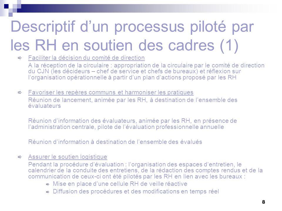 8 Descriptif dun processus piloté par les RH en soutien des cadres (1) Faciliter la décision du comité de direction A la réception de la circulaire : appropriation de la circulaire par le comité de direction du CJN (les décideurs – chef de service et chefs de bureaux) et réflexion sur lorganisation opérationnelle à partir dun plan dactions proposé par les RH Favoriser les repères communs et harmoniser les pratiques Réunion de lancement, animée par les RH, à destination de lensemble des évaluateurs Réunion dinformation des évaluateurs, animée par les RH, en présence de ladministration centrale, pilote de lévaluation professionnelle annuelle Réunion dinformation à destination de lensemble des évalués Assurer le soutien logistique Pendant la procédure dévaluation : lorganisation des espaces dentretien, le calendrier de la conduite des entretiens, de la rédaction des comptes rendus et de la communication de ceux-ci ont été pilotés par les RH en lien avec les bureaux : Mise en place dune cellule RH de veille réactive Diffusion des procédures et des modifications en temps réel