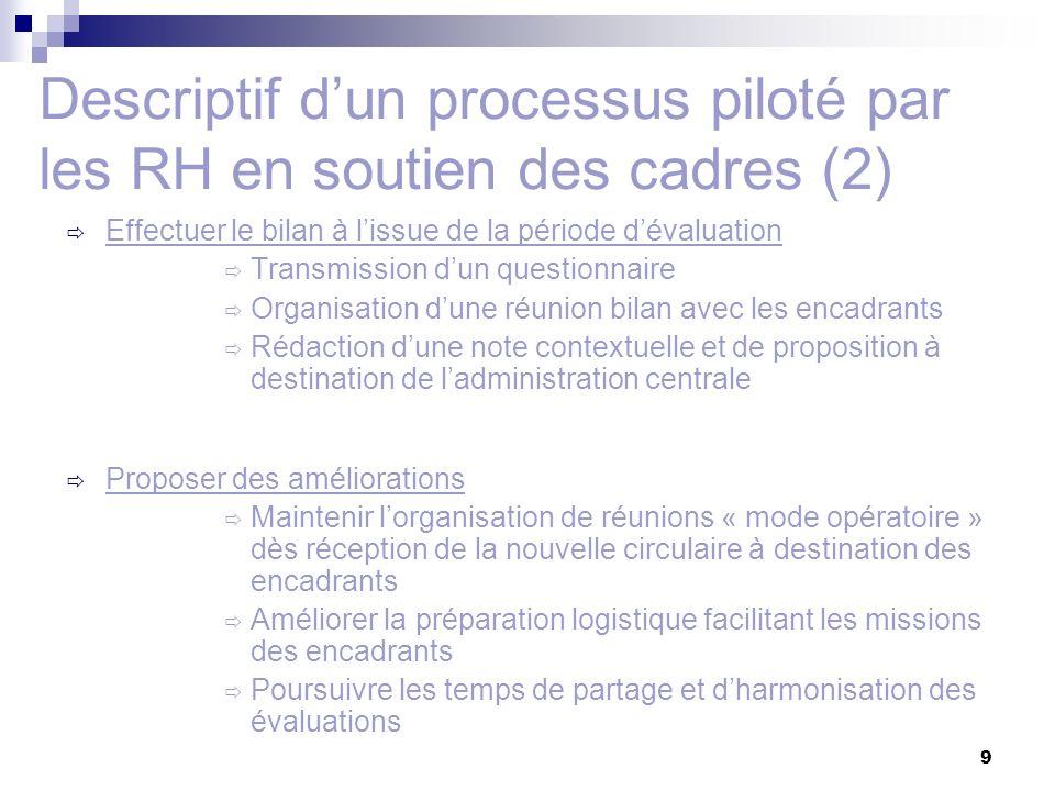9 Descriptif dun processus piloté par les RH en soutien des cadres (2) Effectuer le bilan à lissue de la période dévaluation Transmission dun question