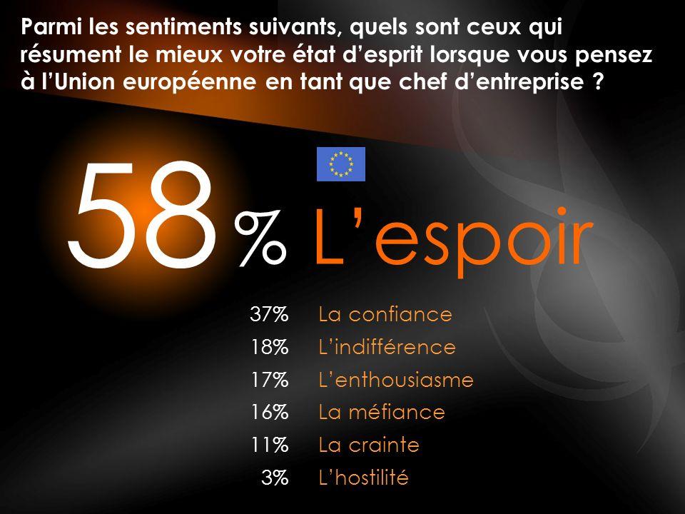 % 58 Parmi les sentiments suivants, quels sont ceux qui résument le mieux votre état desprit lorsque vous pensez à lUnion européenne en tant que chef dentreprise .