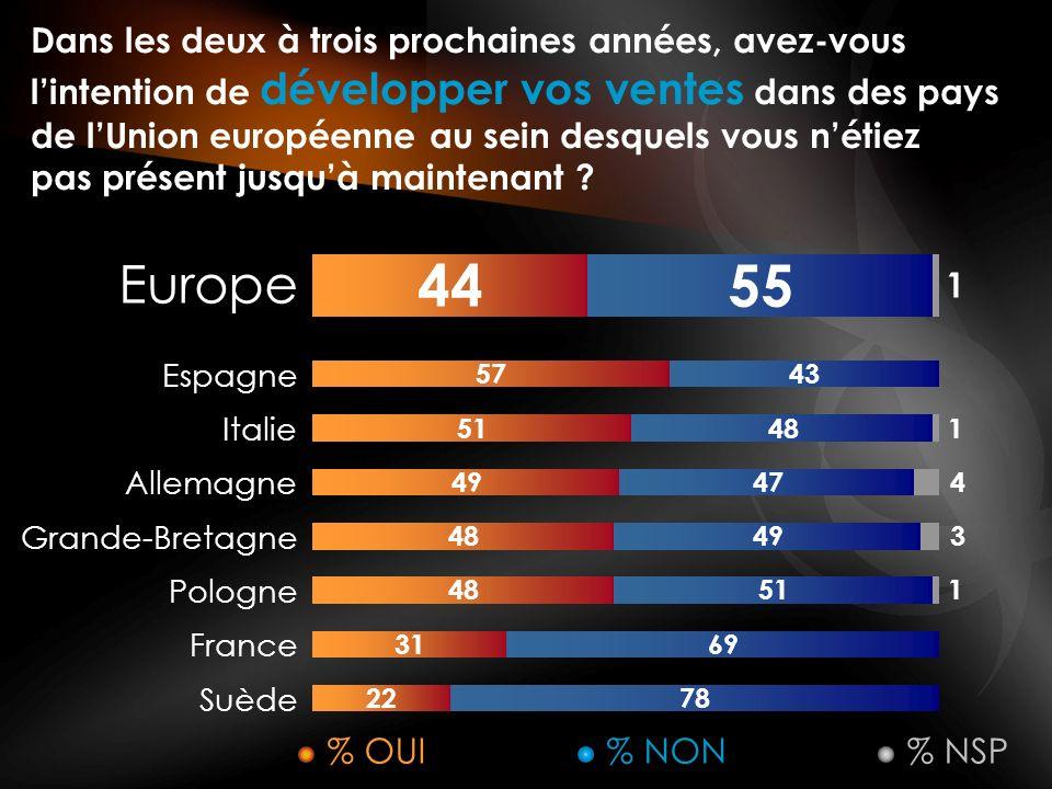 Parmi les pays européens suivants, lequel dentre eux est selon vous le plus attractif sur le plan économique pour une entreprise .