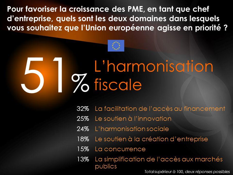 % 51 Pour favoriser la croissance des PME, en tant que chef dentreprise, quels sont les deux domaines dans lesquels vous souhaitez que lUnion européenne agisse en priorité .
