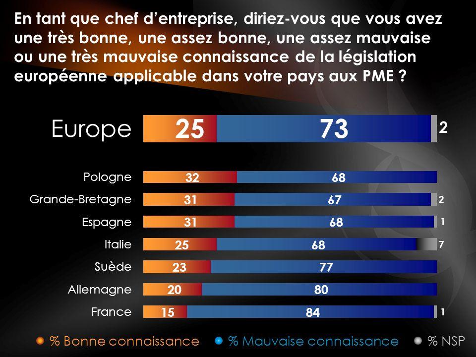 En tant que chef dentreprise, diriez-vous que vous avez une très bonne, une assez bonne, une assez mauvaise ou une très mauvaise connaissance de la législation européenne applicable dans votre pays aux PME .