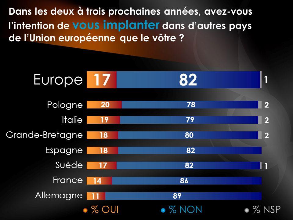 Dans les deux à trois prochaines années, avez-vous lintention de vous implanter dans dautres pays de lUnion européenne que le vôtre .
