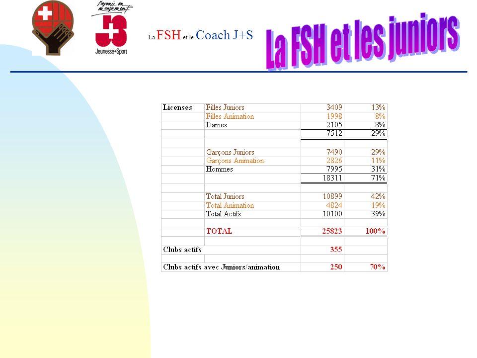 La FSH et le Coach J+S Merci Pour votre engagement Pour nos jeunes Pour le handball suisse et surtout… le nôtre !!