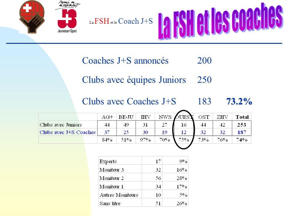 La FSH et le Coach J+S