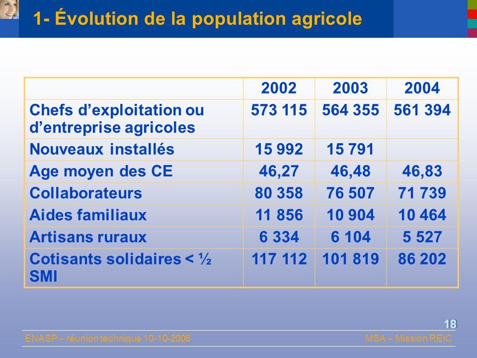 ENASP – réunion technique 10-10-2006MSA – Mission REIC 18 1- Évolution de la population agricole 200220032004 Chefs dexploitation ou dentreprise agric
