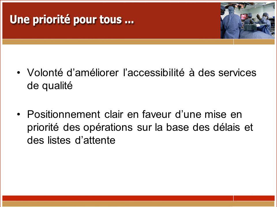 Volonté daméliorer laccessibilité à des services de qualité Positionnement clair en faveur dune mise en priorité des opérations sur la base des délais et des listes dattente