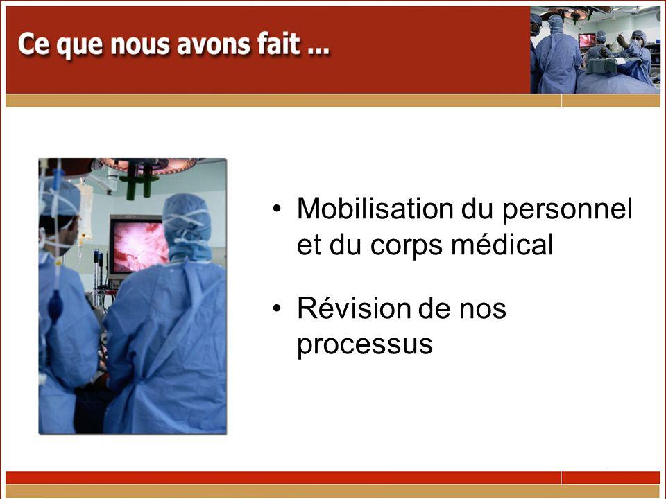 Mobilisation du personnel et du corps médical Révision de nos processus