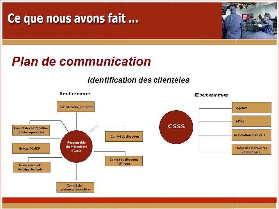 Identification des clientèles Plan de communication